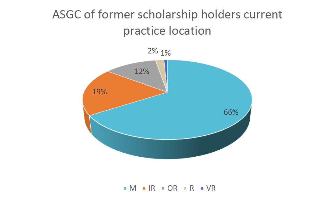 ASGC of former scholarship holders current practice location